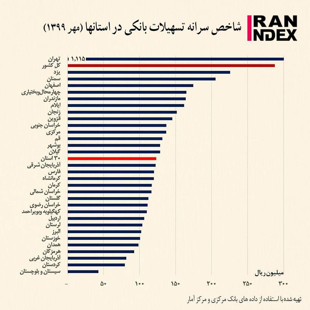 کوردستان محروم از تسهیلات بانکی